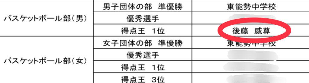 後藤威尊さんは中学の頃表彰状を獲得